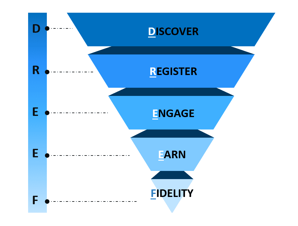 Inverted pyramid graphic showing the phases of a mobile marketing funnel